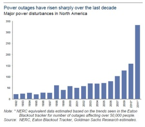 power outages in USA
