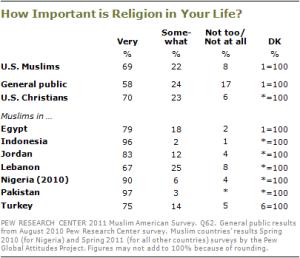 2010-muslim-americans-s2-03