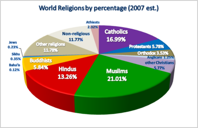 400px-world_religions_pie_chart1