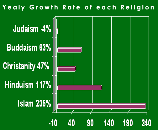 Islam-vs.-others-growth-rate
