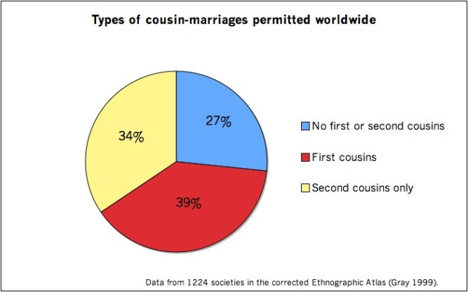 11e356a2 Accordingly 39% of the world approves of first cousin marriage. 27% of the  world does not approve it. 34% of the world does not approve first cousin  but ...