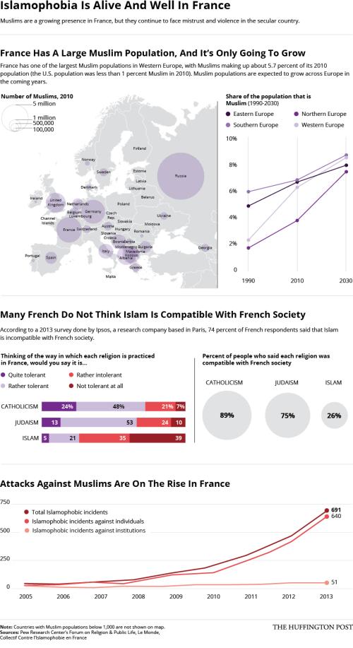 Islamophobia in France