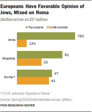 JewsRoma