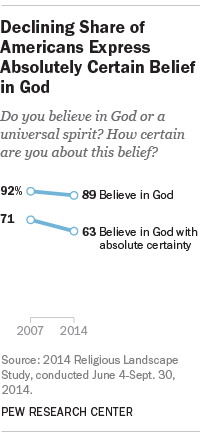 God Belief 1