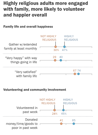 Religion and happiness