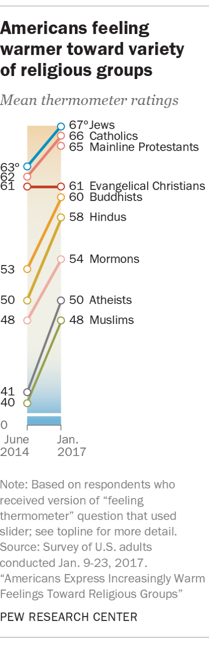 religion-thermometer
