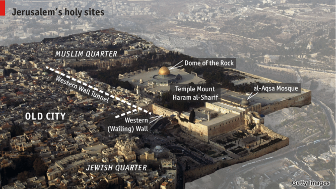 Temple Mount with labels