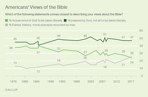 Американцы больше не верят, что Библия - это буквальное Слово Бога