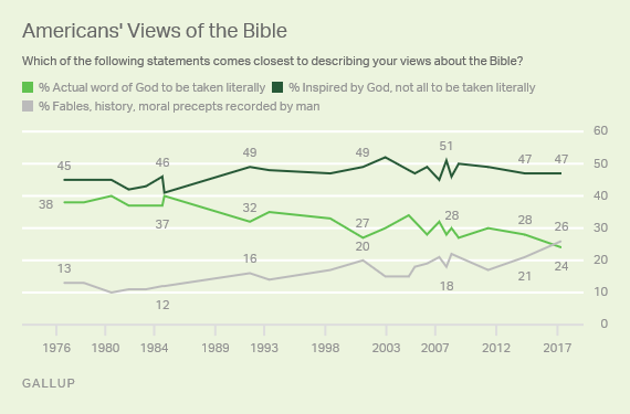 gallup and bible