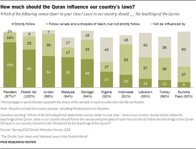 How-much-should-the-Quran-influence-our-countrys-laws