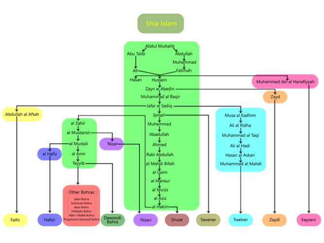 Branch_of_Shi'a_Islam