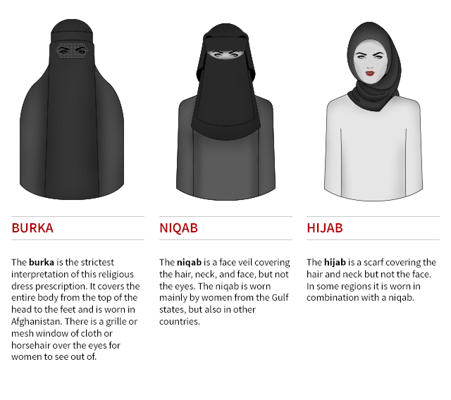 burka Niqab and Hijab.png