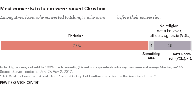 Muslim conversions