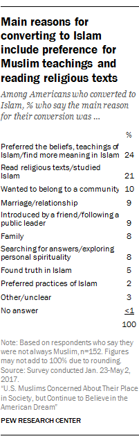 reasons for accepting Islam