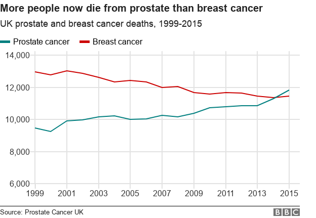 _99856393_chart-prostate_breast_cancer-dfa1r-nc