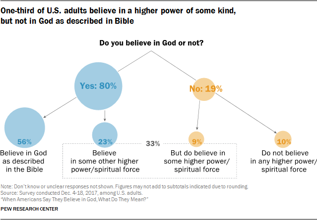 break down of God belief