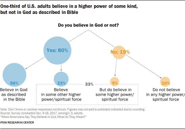 break down of God belief