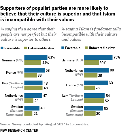 Populism in Europe rooted in Islamophobia