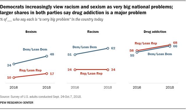 FT_18.10.22_NationalProblems_democrats-views-racism-sexism