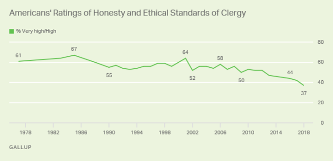 gallup and clergy
