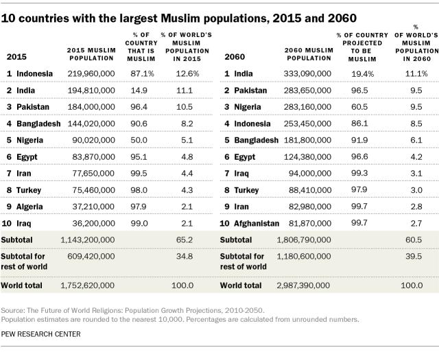 muslimChristianPopulations_muslim