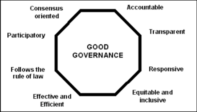 Characteristics-of-Good-Governance-Source-UNESCO-2009