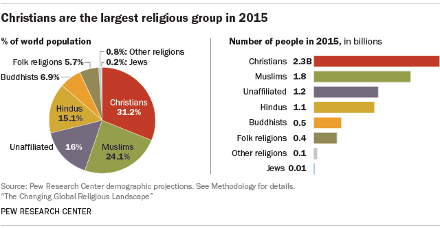 world religion populations