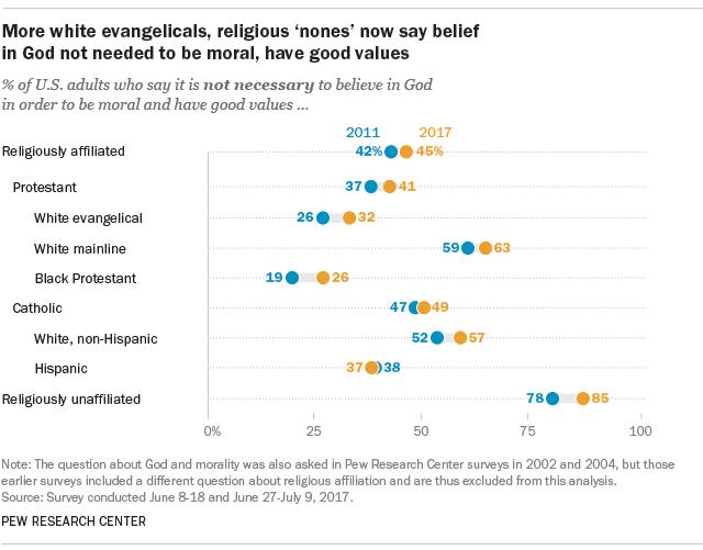 evangelical white and God