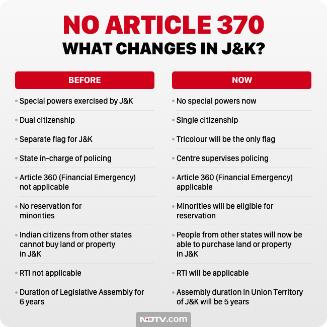Kashmir before / after article 370