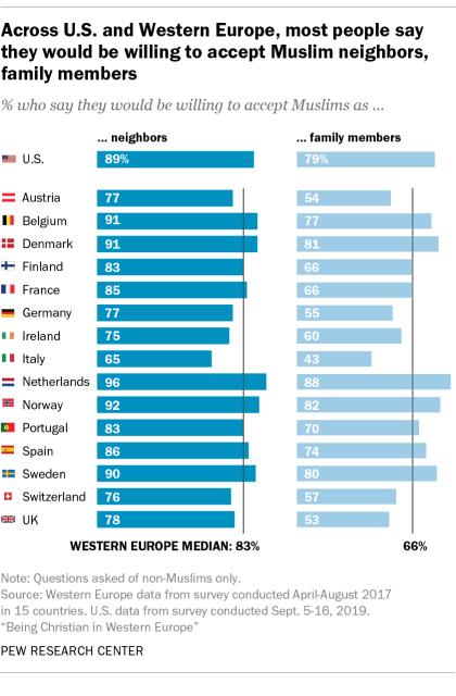 Muslim as neighbors
