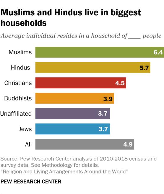Religious Households