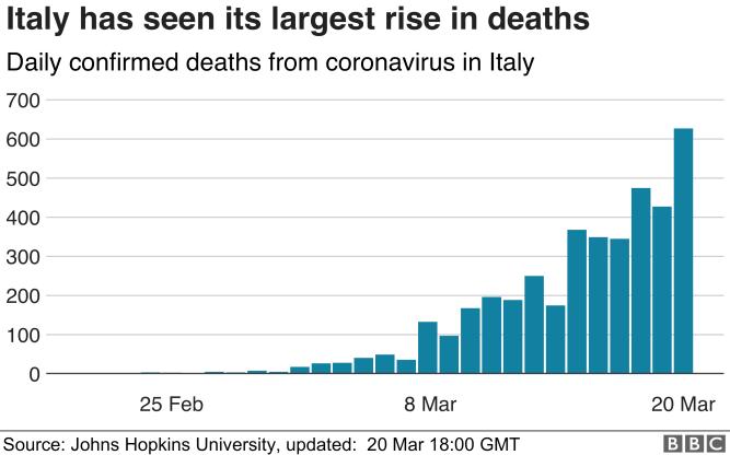 italy deaths
