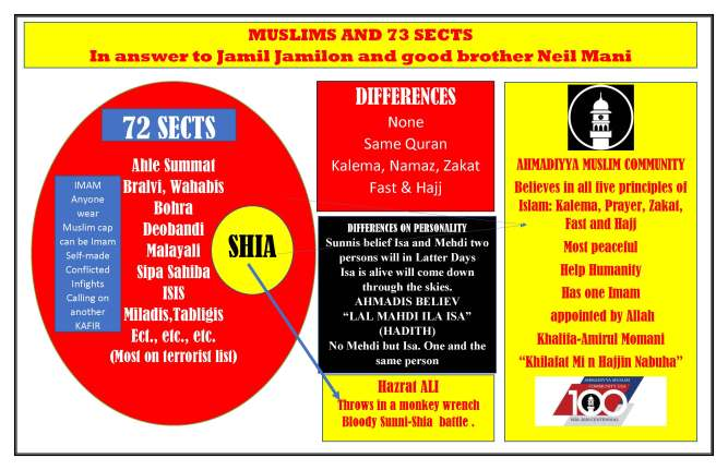 MUSLIMES AND 72 SECTS